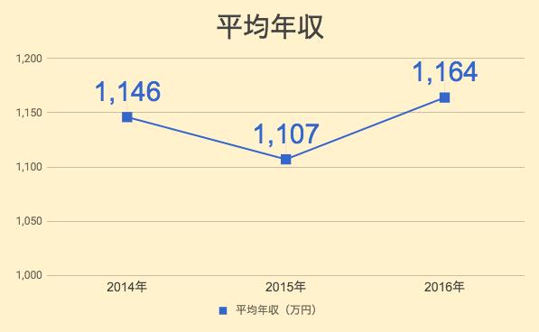ソフトバンクの平均年収のグラフ