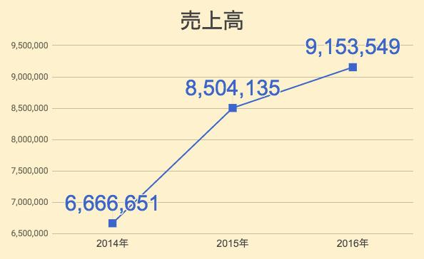 ソフトバンクの売上高のグラフ